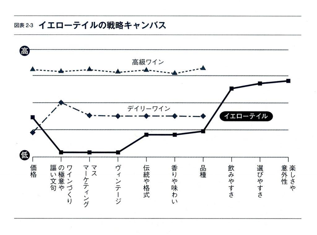 ブルーオーシャン戦略:戦略キャンパス・価値曲線