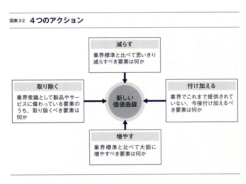 ブルーオーシャン戦略:4つのアクション